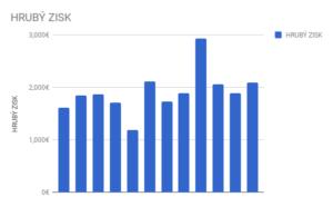 Chart - zisky